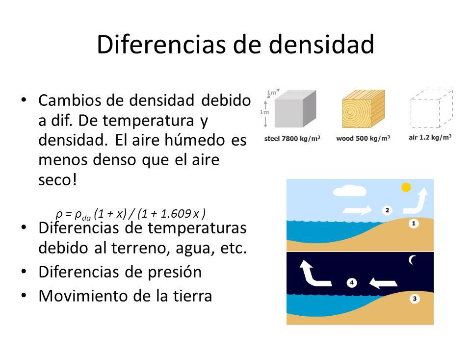 Diferencias de densidad Cambios de densidad debido a dif. De temperatura y densidad. El aire húmedo es menos denso que el aire seco! Diferencias de te