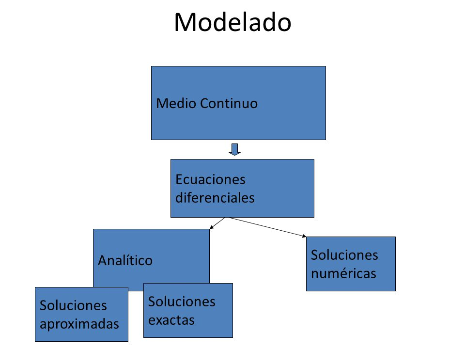 Analítico Modelado Medio Continuo Ecuaciones diferenciales Soluciones exactas Soluciones numéricas Soluciones aproximadas