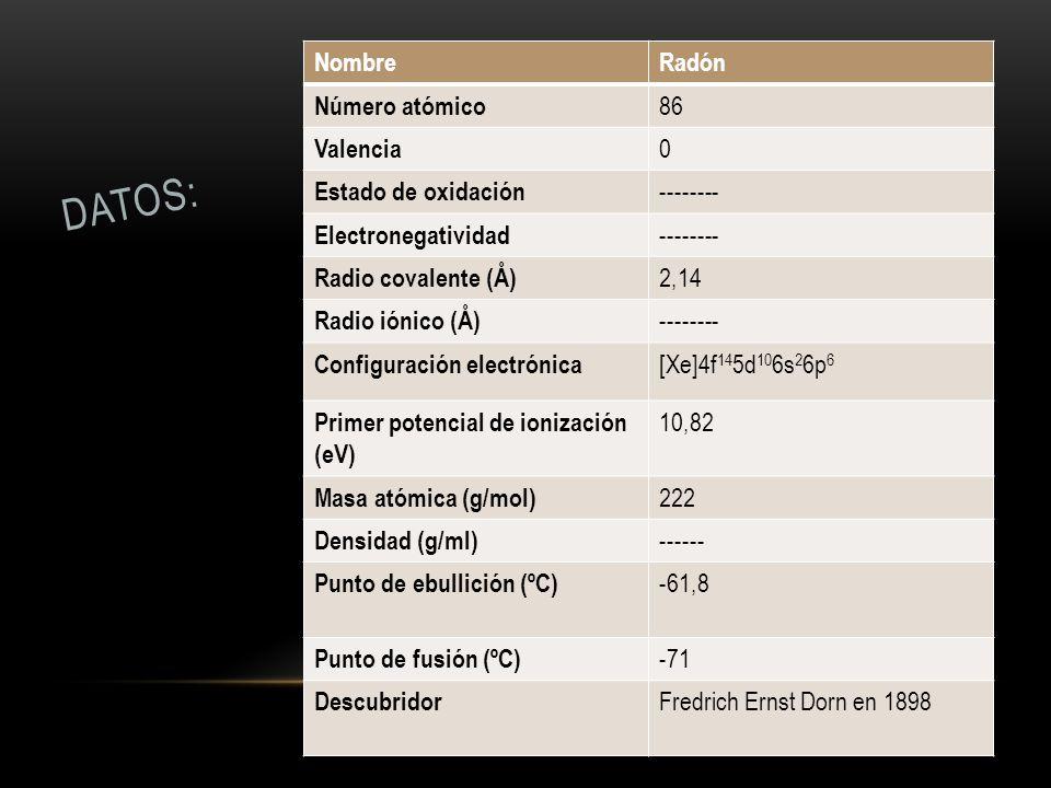 NombreRadón Número atómico 86 Valencia 0 Estado de oxidación -------- Electronegatividad -------- Radio covalente (Å) 2,14 Radio iónico (Å) -------- C