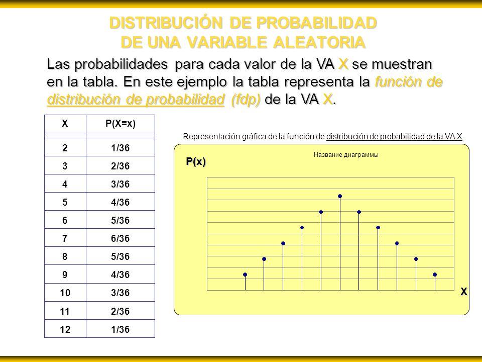 DISTRIBUCIÓN DE PROBABILIDAD DE UNA VARIABLE ALEATORIA Las probabilidades para cada valor de la VA X se muestran en la tabla. En este ejemplo la tabla