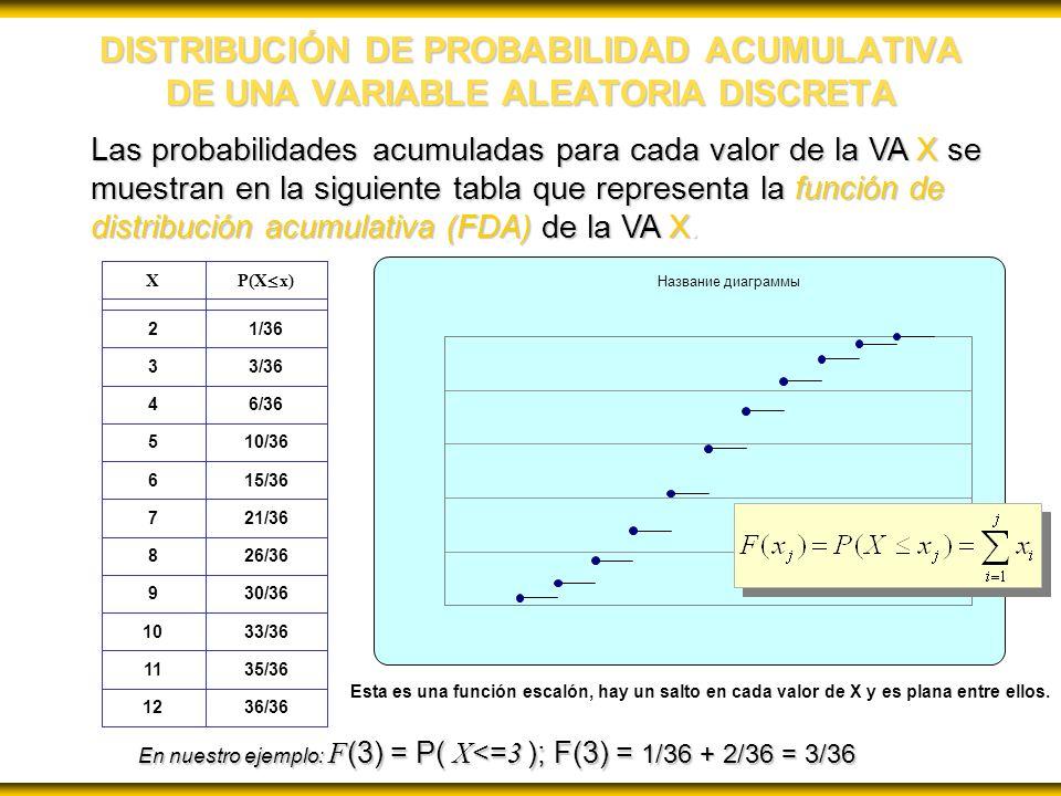 DISTRIBUCIÓN DE PROBABILIDAD ACUMULATIVA DE UNA VARIABLE ALEATORIA DISCRETA Las probabilidades acumuladas para cada valor de la VA X se muestran en la siguiente tabla que representa la función de distribución acumulativa (FDA) de la VA X.