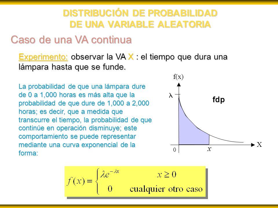 DISTRIBUCIÓN DE PROBABILIDAD DE UNA VARIABLE ALEATORIA Experimento: observar la VA X : el tiempo que dura una lámpara hasta que se funde.