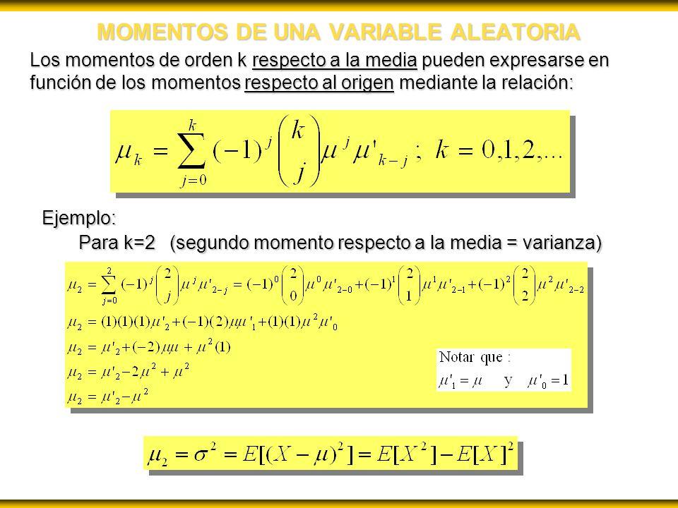 MOMENTOS DE UNA VARIABLE ALEATORIA Los momentos de orden k respecto a la media pueden expresarse en función de los momentos respecto al origen mediante la relación: Ejemplo: Para k=2 (segundo momento respecto a la media = varianza)