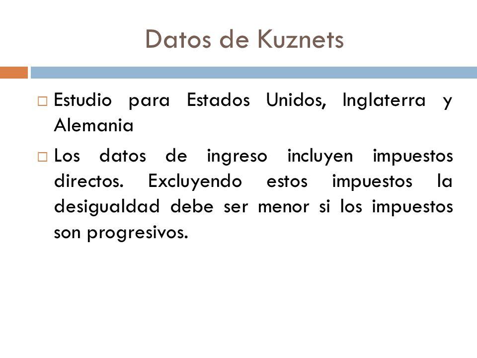 Datos de Kuznets Estudio para Estados Unidos, Inglaterra y Alemania Los datos de ingreso incluyen impuestos directos. Excluyendo estos impuestos la de