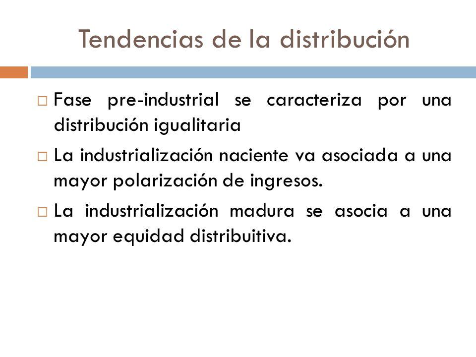 Tendencias de la distribución Fase pre-industrial se caracteriza por una distribución igualitaria La industrialización naciente va asociada a una mayo