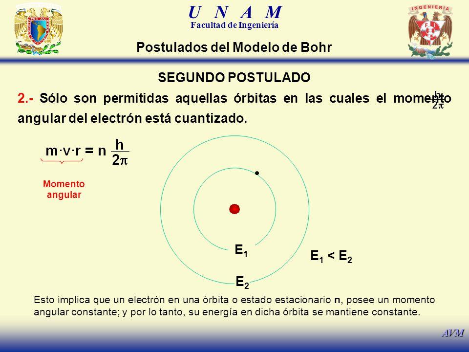 U N A M Facultad de Ingeniería AVM SEGUNDO POSTULADO 2.- Sólo son permitidas aquellas órbitas en las cuales el momento angular del electrón está cuant