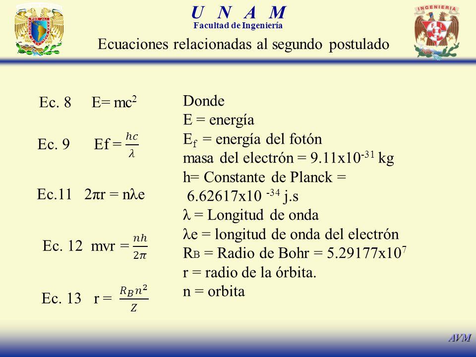 U N A M Facultad de Ingeniería AVM Ecuaciones relacionadas al segundo postulado Ec. 8 E= mc 2 Ec.11 2πr = nλe Donde E = energía E f = energía del fotó