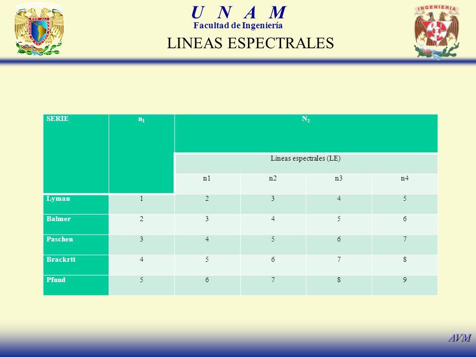 U N A M Facultad de Ingeniería AVM SERIEn1n1 N2N2 Líneas espectrales (LE) n1n2n3n4 Lyman12345 Balmer23456 Paschen34567 Brackrtt45678 Pfund56789 LINEAS