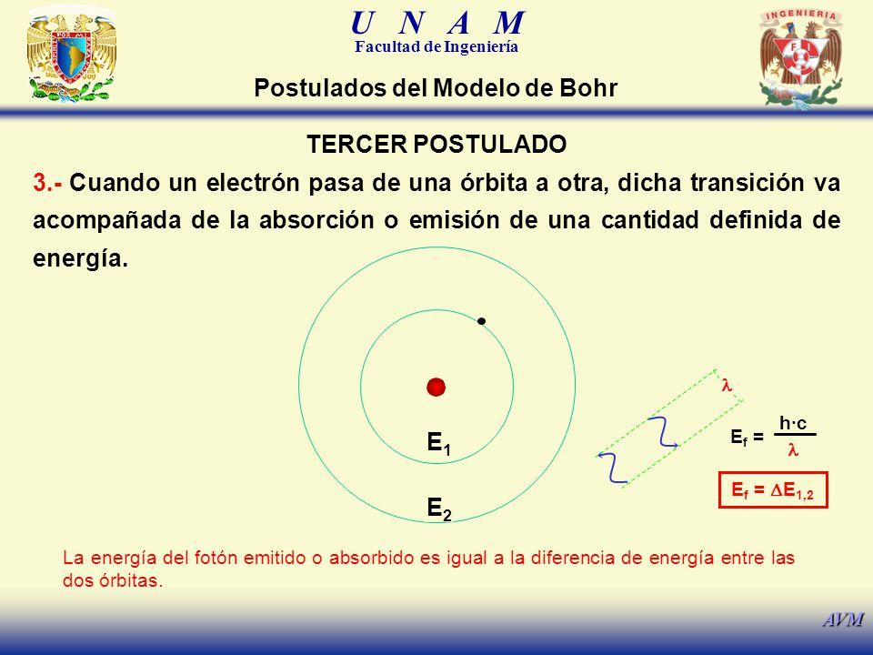 U N A M Facultad de Ingeniería AVM TERCER POSTULADO 3.- Cuando un electrón pasa de una órbita a otra, dicha transición va acompañada de la absorción o