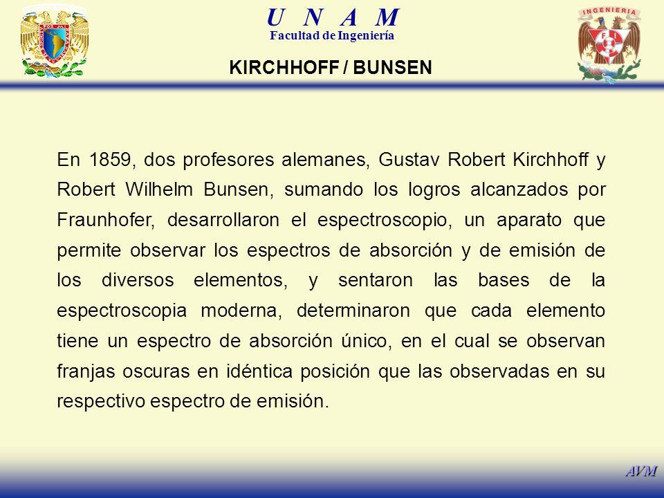 U N A M Facultad de Ingeniería AVM En 1859, dos profesores alemanes, Gustav Robert Kirchhoff y Robert Wilhelm Bunsen, sumando los logros alcanzados po