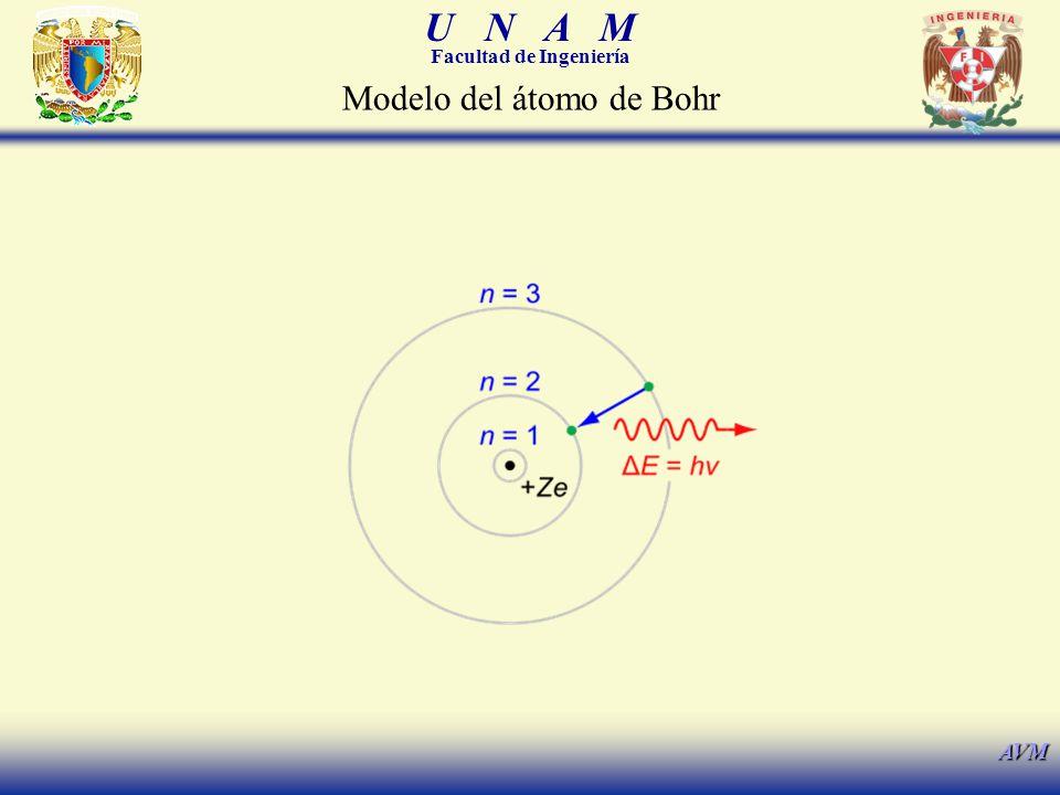 U N A M Facultad de Ingeniería AVM Modelo del átomo de Bohr