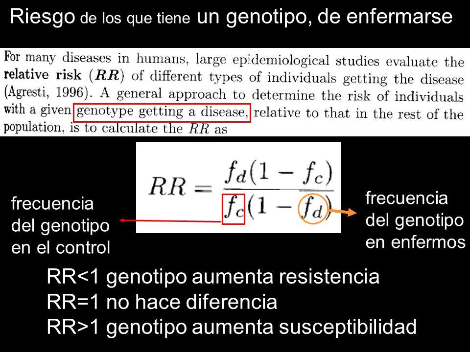 RR<1 genotipo aumenta resistencia RR=1 no hace diferencia RR>1 genotipo aumenta susceptibilidad frecuencia del genotipo en el control frecuencia del g