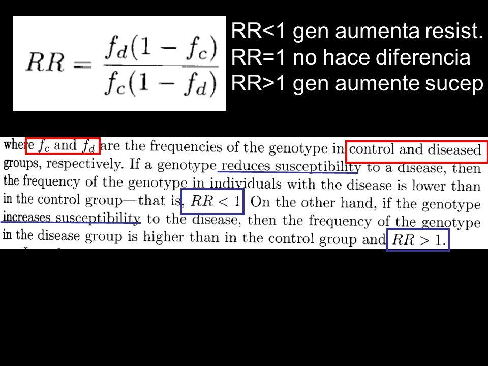 RR<1 gen aumenta resist. RR=1 no hace diferencia RR>1 gen aumente sucep