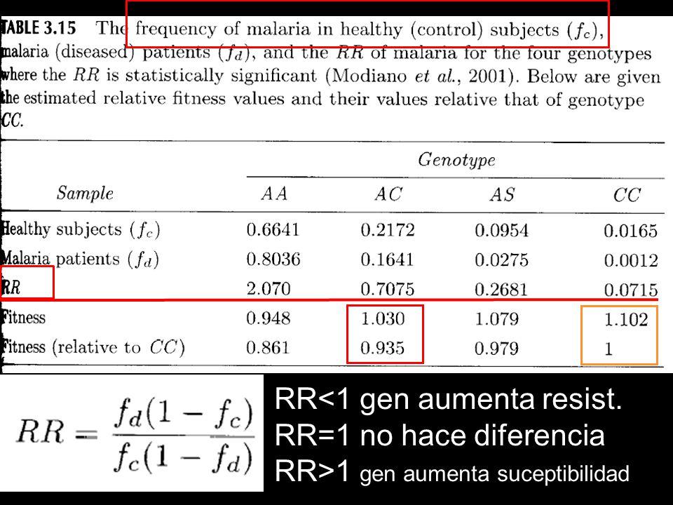 RR<1 gen aumenta resist. RR=1 no hace diferencia RR>1 gen aumenta suceptibilidad