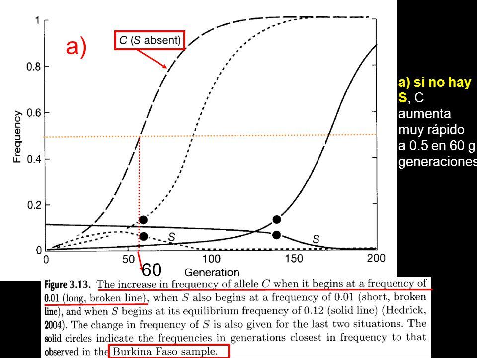 a) si no hay S, C aumenta muy rápido a 0.5 en 60 g generaciones 60 a)