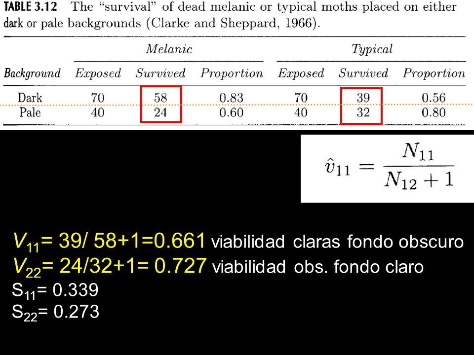 V 11 = 39/ 58+1=0.661 viabilidad claras fondo obscuro V 22 = 24/32+1= 0.727 viabilidad obs. fondo claro S 11 = 0.339 S 22 = 0.273