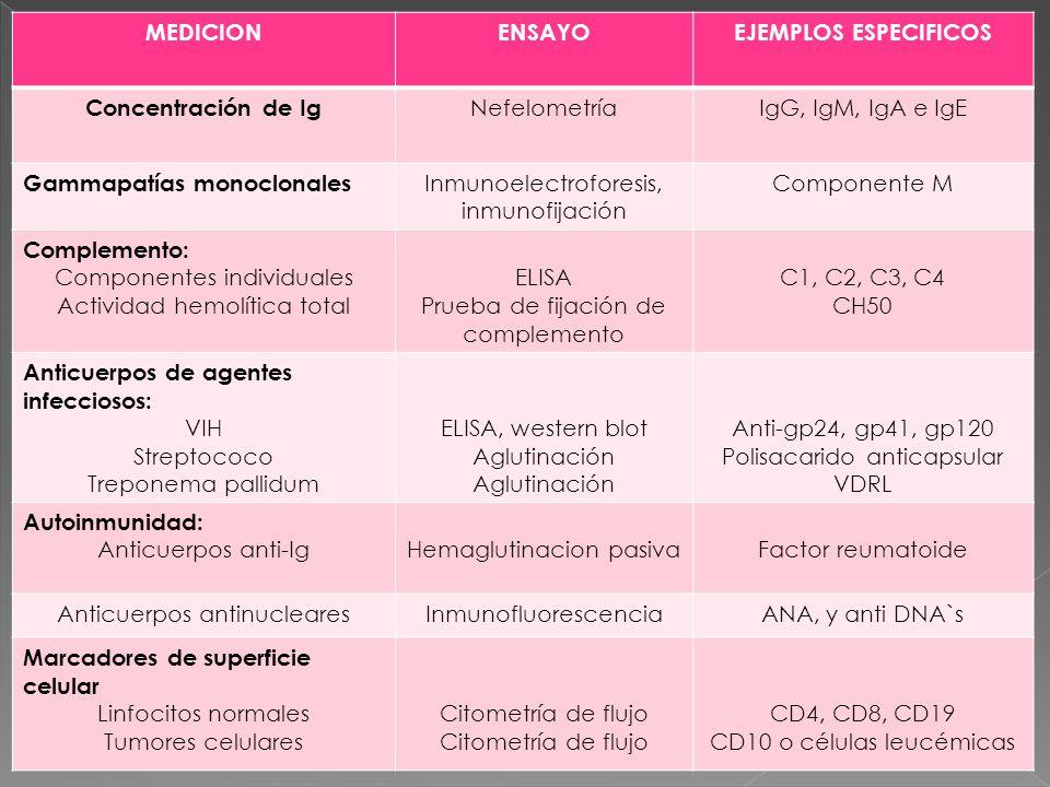 MEDICIONENSAYOEJEMPLOS ESPECIFICOS Concentración de Ig NefelometríaIgG, IgM, IgA e IgE Gammapatías monoclonales Inmunoelectroforesis, inmunofijación C