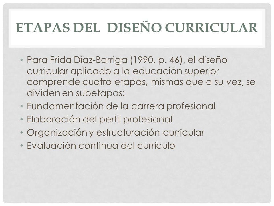 ETAPAS DEL DISEÑO CURRICULAR Para Frida Díaz-Barriga (1990, p. 46), el diseño curricular aplicado a la educación superior comprende cuatro etapas, mis