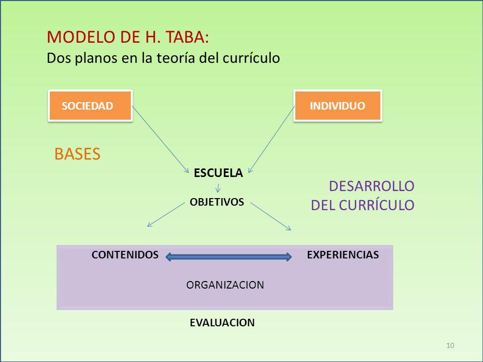 MODELO DE H. TABA: Dos planos en la teoría del currículo BASES DESARROLLO DEL CURRÍCULO ESCUELA OBJETIVOS EVALUACION SOCIEDAD INDIVIDUO EXPERIENCIASCO