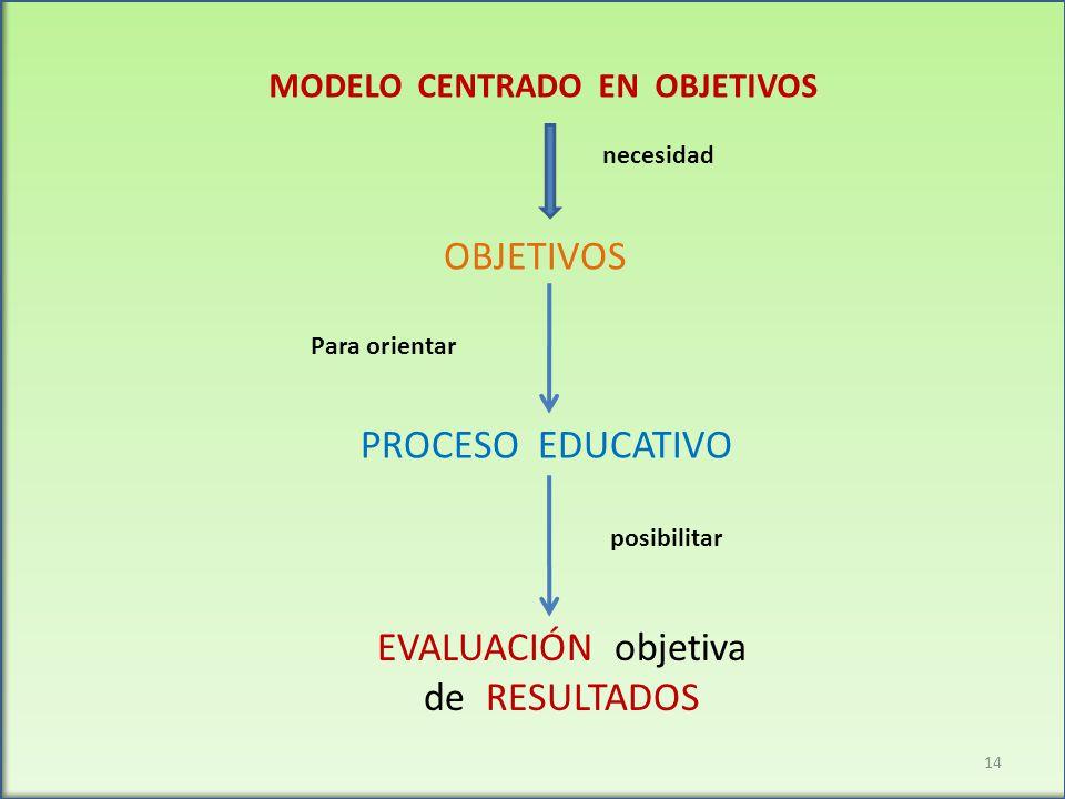 MODELO CENTRADO EN OBJETIVOS necesidad OBJETIVOS Para orientar PROCESO EDUCATIVO posibilitar EVALUACIÓN objetiva de RESULTADOS 14