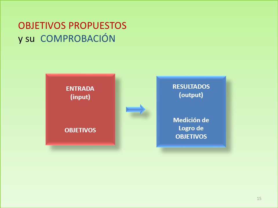 OBJETIVOS PROPUESTOS y su COMPROBACIÓN ENTRADA (input) OBJETIVOS ENTRADA (input) OBJETIVOS RESULTADOS (output) Medición de Logro de OBJETIVOS RESULTADOS (output) Medición de Logro de OBJETIVOS 15