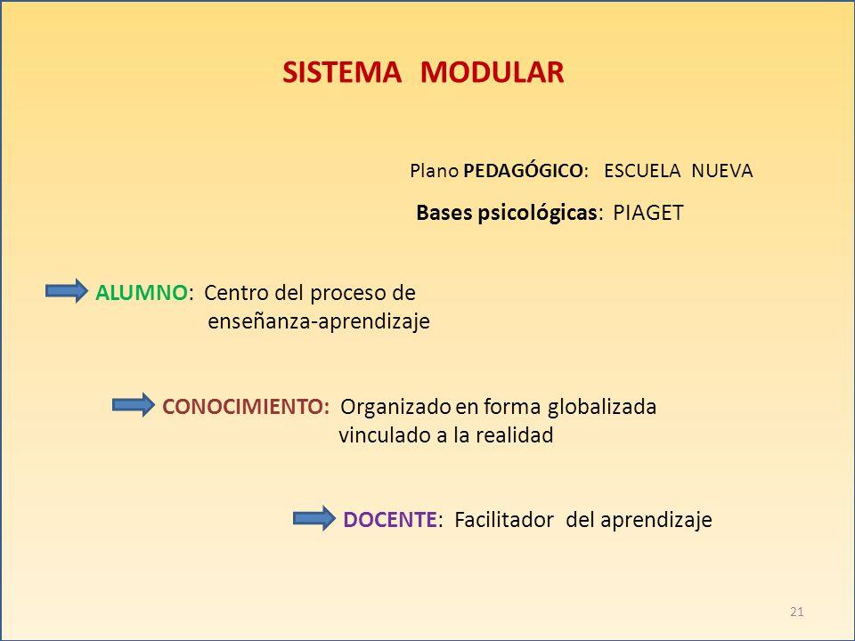 SISTEMA MODULAR Plano PEDAGÓGICO: ESCUELA NUEVA ALUMNO: Centro del proceso de enseñanza-aprendizaje CONOCIMIENTO: Organizado en forma globalizada vinc