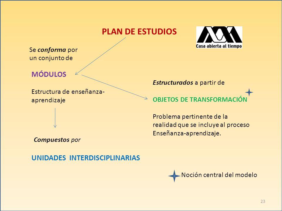 PLAN DE ESTUDIOS Se conforma por un conjunto de MÓDULOS Estructura de enseñanza- aprendizaje Estructurados a partir de OBJETOS DE TRANSFORMACIÓN Problema pertinente de la realidad que se incluye al proceso Enseñanza-aprendizaje.