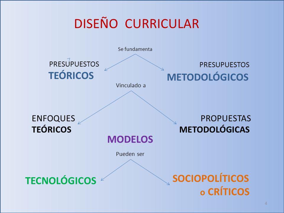 DISEÑO CURRICULAR PRESUPUESTOS TEÓRICOS PRESUPUESTOS METODOLÓGICOS ENFOQUES TEÓRICOS PROPUESTAS METODOLÓGICAS TECNOLÓGICOS SOCIOPOLÍTICOS o CRÍTICOS MODELOS Se fundamenta Vinculado a Pueden ser 4