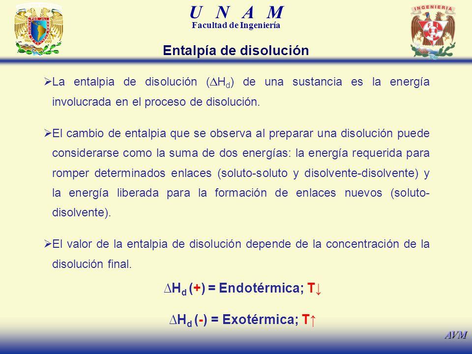 U N A M Facultad de Ingeniería AVM La entalpia de disolución ( H d ) de una sustancia es la energía involucrada en el proceso de disolución. El cambio