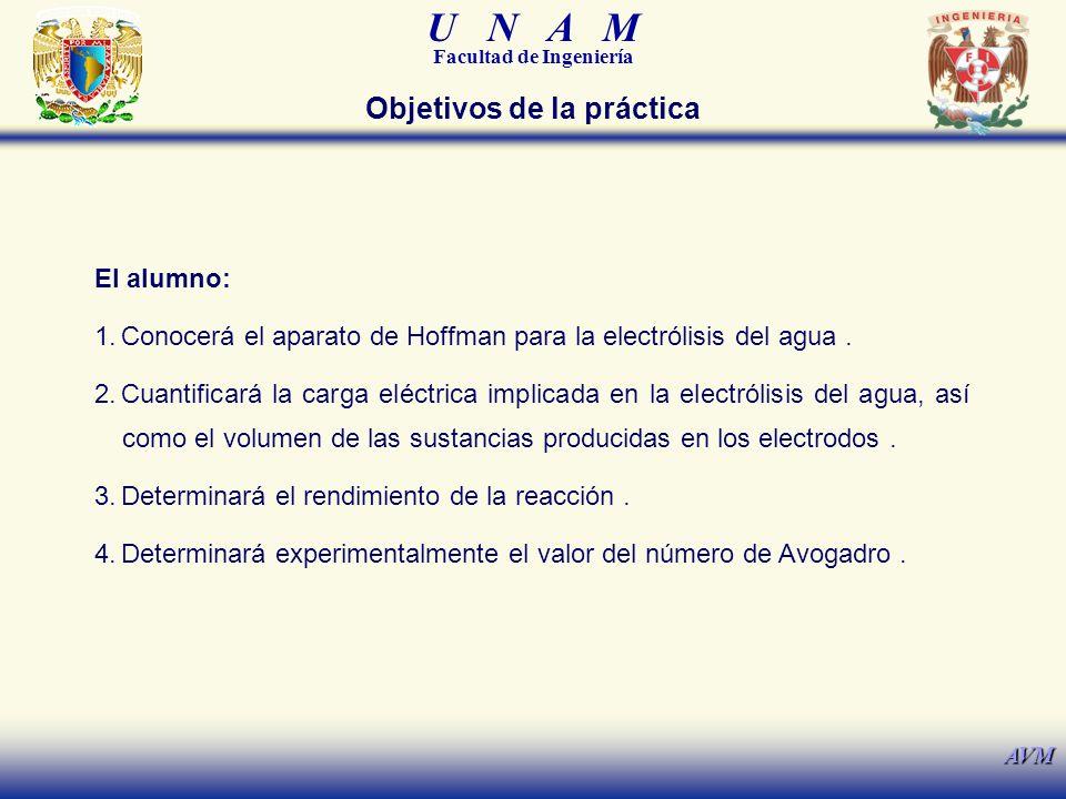 U N A M Facultad de Ingeniería AVM Objetivos de la práctica El alumno: 1.Conocerá el aparato de Hoffman para la electrólisis del agua.