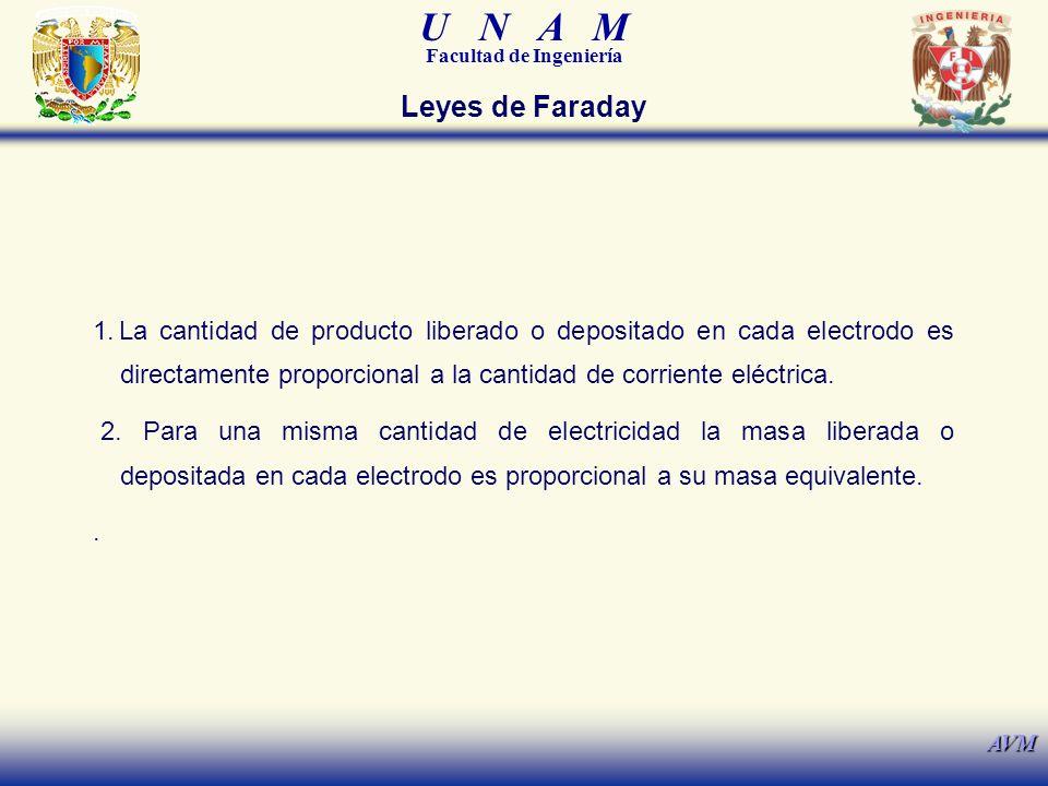 U N A M Facultad de Ingeniería AVM Leyes de Faraday 1.La cantidad de producto liberado o depositado en cada electrodo es directamente proporcional a la cantidad de corriente eléctrica.