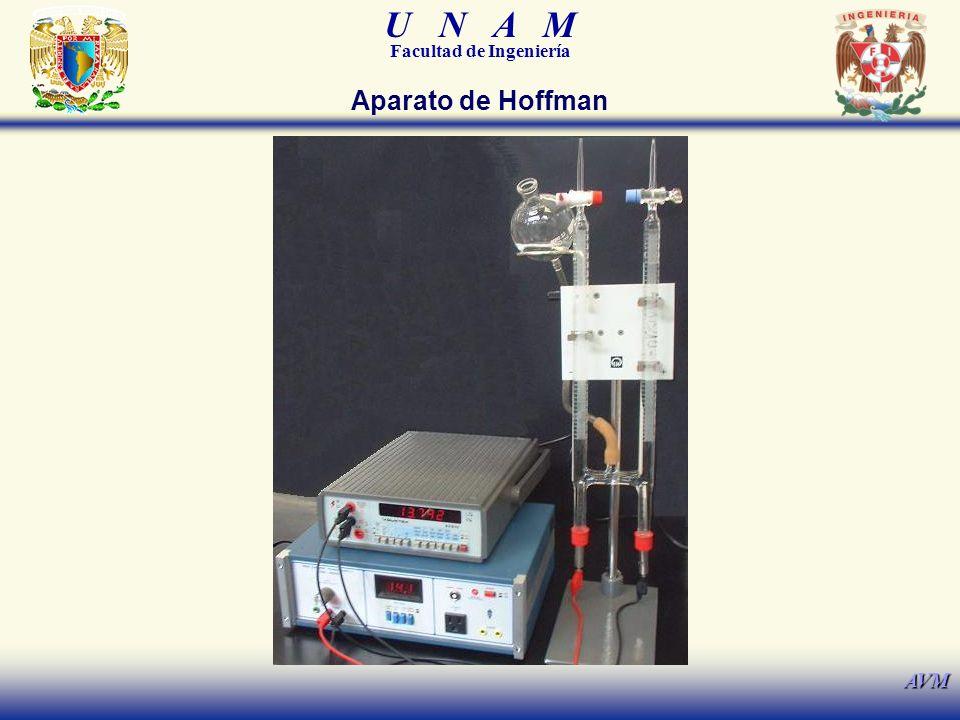 U N A M Facultad de Ingeniería AVM Aparato de Hoffman