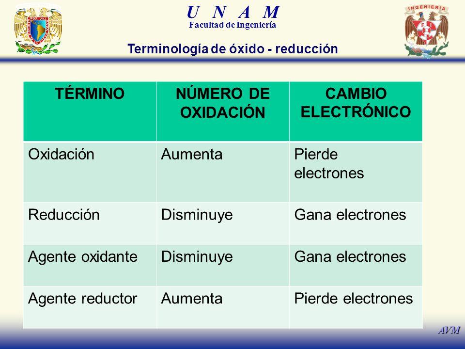 U N A M Facultad de Ingeniería AVM Terminología de óxido - reducción.