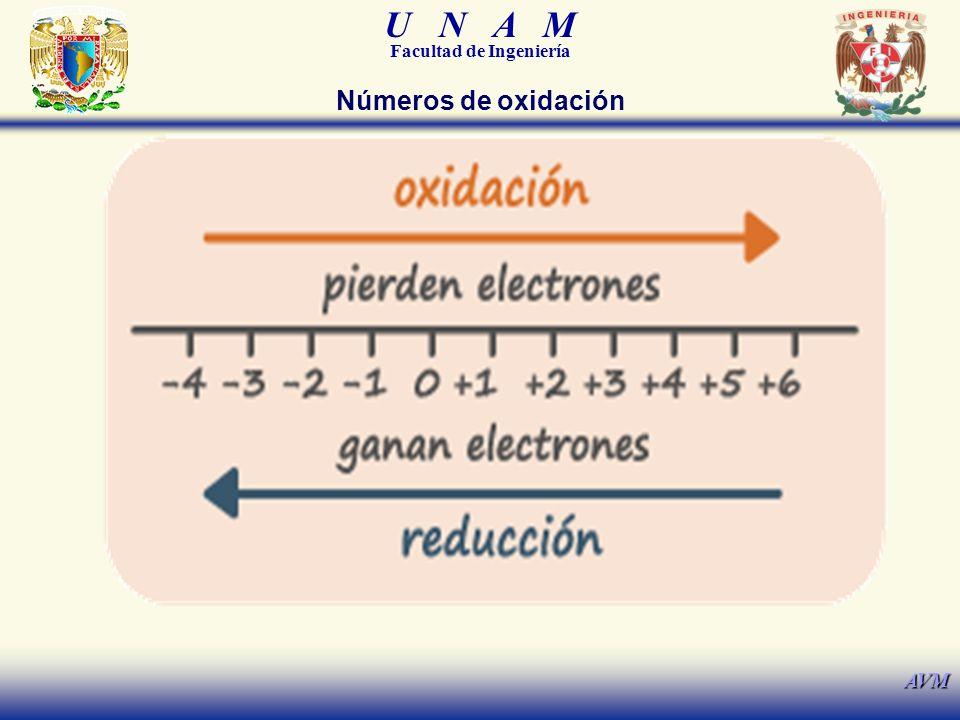 U N A M Facultad de Ingeniería AVM Números de oxidación