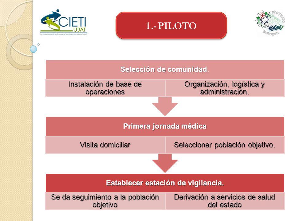 1.- PILOTO Establecer estación de vigilancia. Se da seguimiento a la población objetivo Derivación a servicios de salud del estado Primera jornada méd