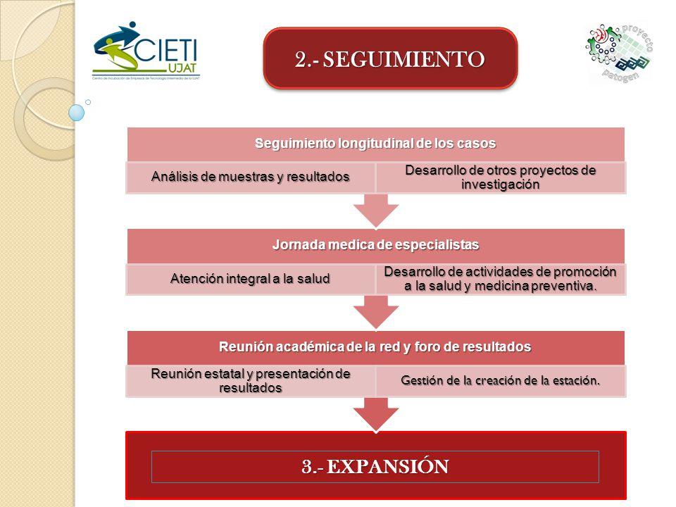2.- SEGUIMIENTO Reunión académica de la red y foro de resultados Reunión estatal y presentación de resultados Gestión de la creación de la estación. J