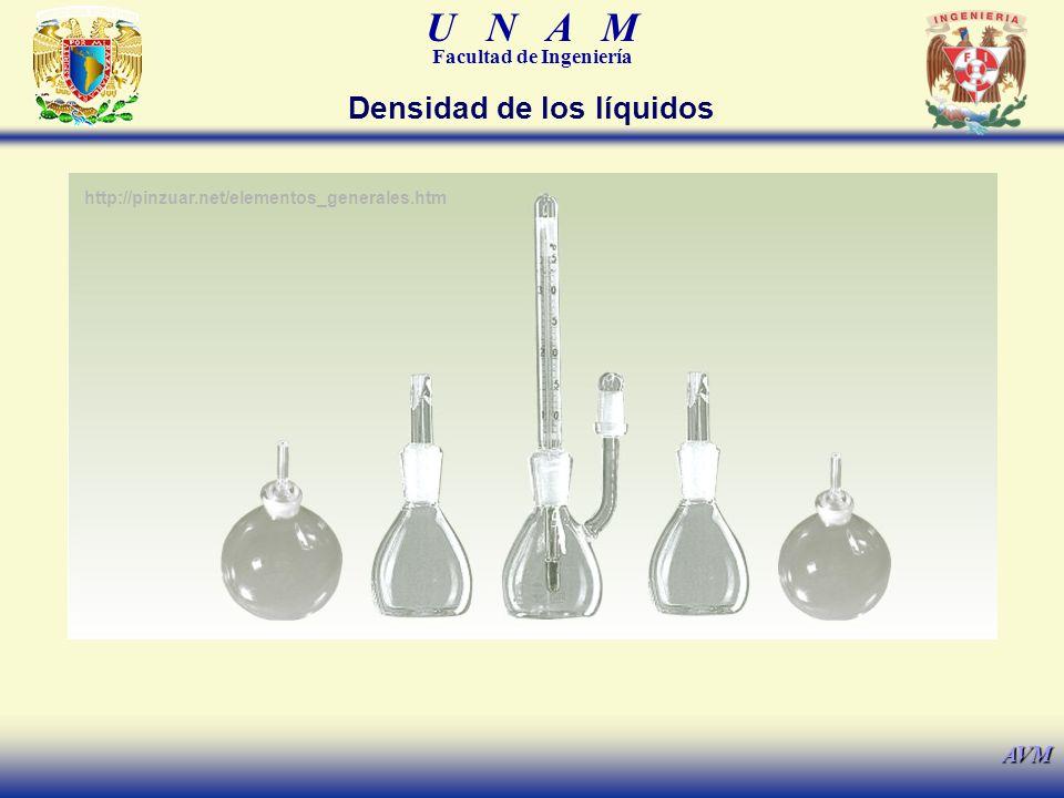 U N A M Facultad de Ingeniería AVM Densidad de los líquidos http://pinzuar.net/elementos_generales.htm
