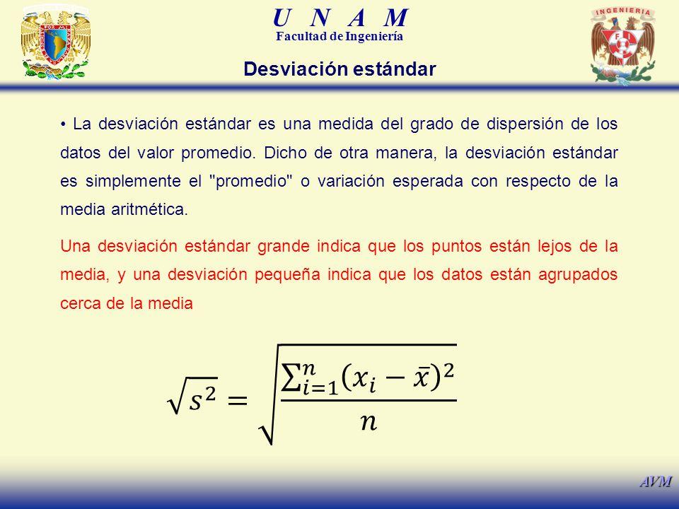 U N A M Facultad de Ingeniería AVM Desviación estándar La desviación estándar es una medida del grado de dispersión de los datos del valor promedio. D