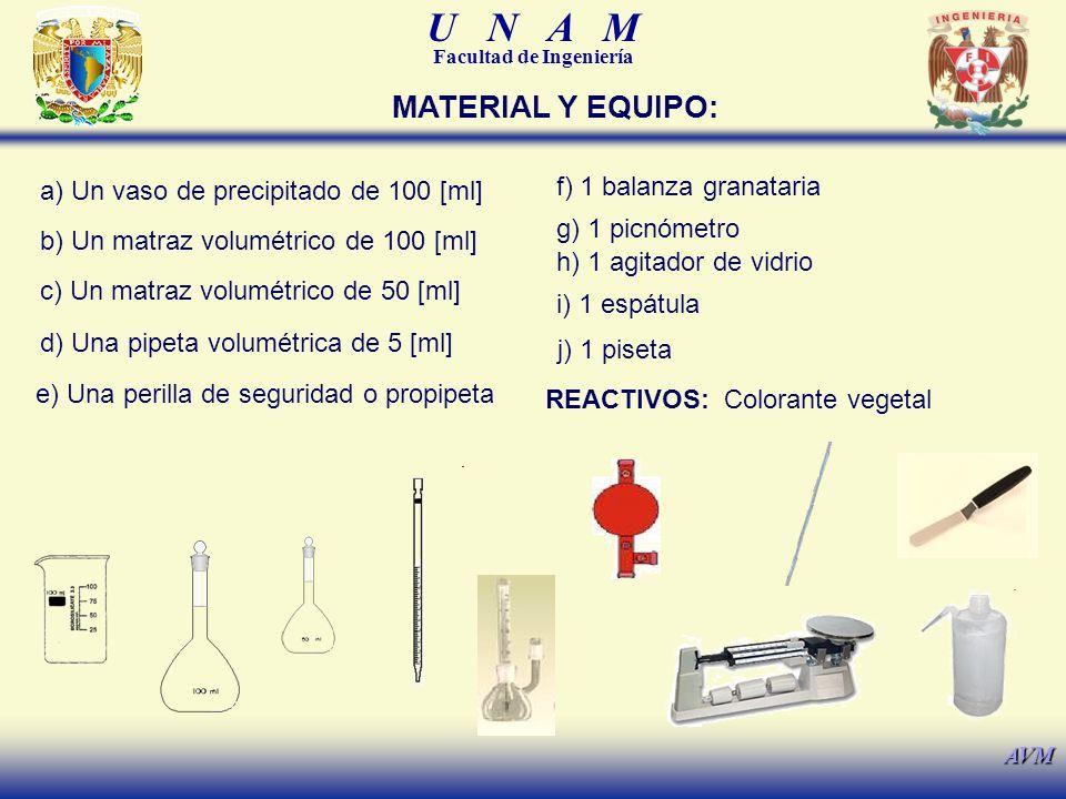 U N A M Facultad de Ingeniería AVM MATERIAL Y EQUIPO: a) Un vaso de precipitado de 100 [ml] b) Un matraz volumétrico de 100 [ml] c) Un matraz volumétrico de 50 [ml] d) Una pipeta volumétrica de 5 [ml] e) Una perilla de seguridad o propipeta f) 1 balanza granataria g) 1 picnómetro h) 1 agitador de vidrio i) 1 espátula j) 1 piseta REACTIVOS: Colorante vegetal