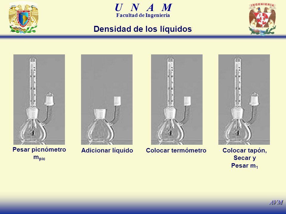 U N A M Facultad de Ingeniería AVM Densidad de los líquidos Pesar picnómetro m pic Adicionar líquidoColocar termómetroColocar tapón, Secar y Pesar m 1