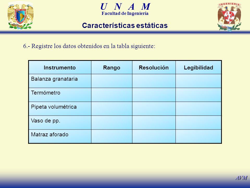 U N A M Facultad de Ingeniería AVM Características estáticas InstrumentoRangoResoluciónLegibilidad Balanza granataria Termómetro Pipeta volumétrica Vaso de pp.
