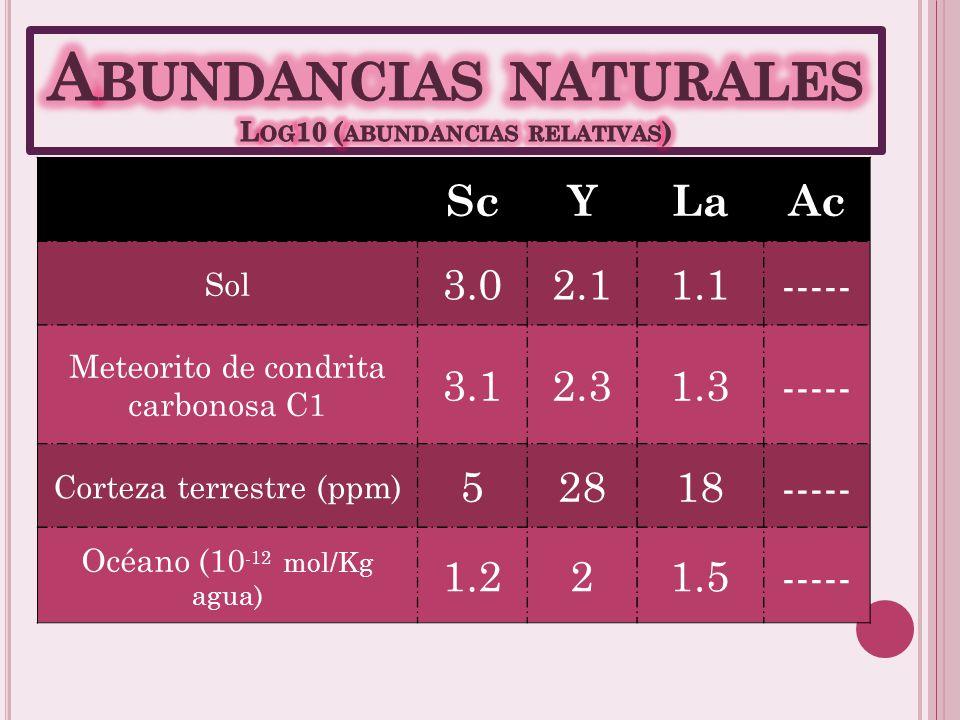 ScYLaAcCon HCl (6M) Suave; H 2 ; ScCl 3 Suave; H 2 ; YCl 3 Suave; H 2 ; LaCl 3 Suave; H 2 ; AcCl 3 ScYLaAcCon HNO 3 (15M) Suave; Sc(NO 3 ) 3 Vigorosa;
