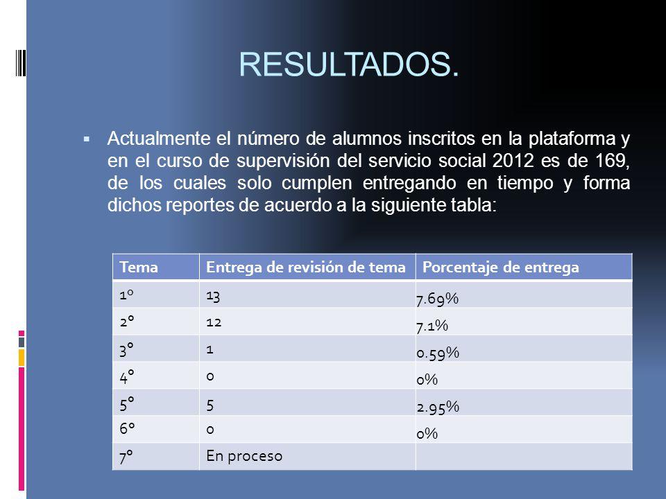 RESULTADOS. Actualmente el número de alumnos inscritos en la plataforma y en el curso de supervisión del servicio social 2012 es de 169, de los cuales