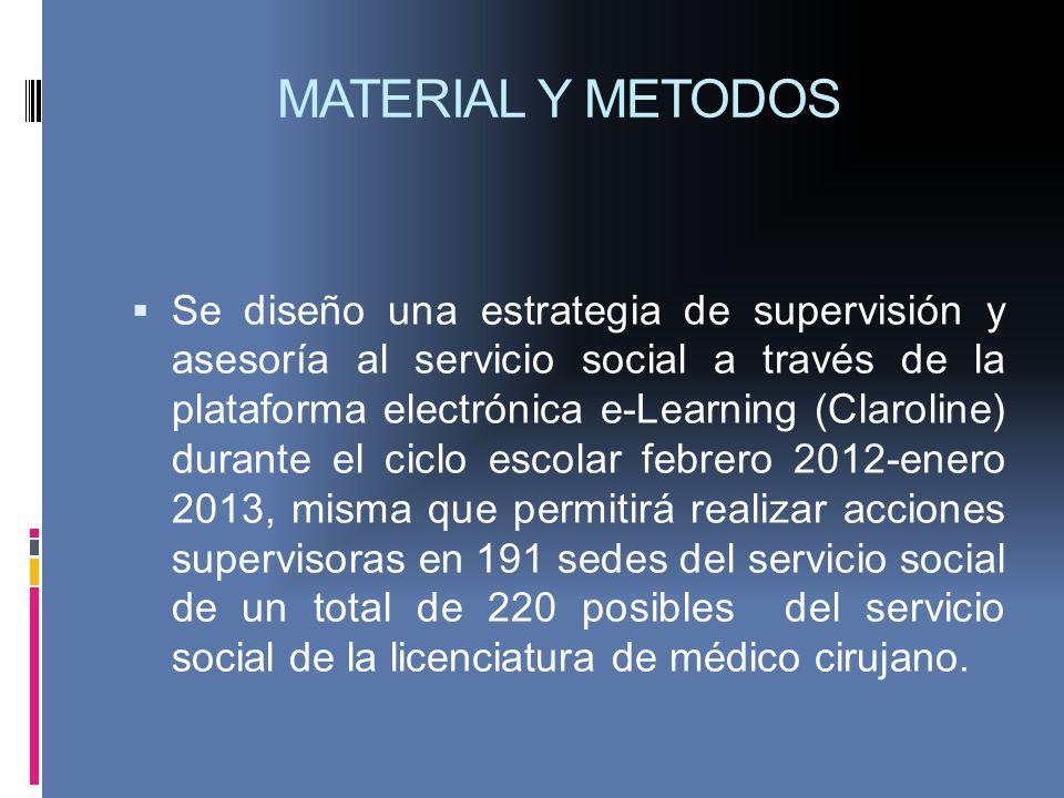 MATERIAL Y METODOS Se diseño una estrategia de supervisión y asesoría al servicio social a través de la plataforma electrónica e-Learning (Claroline)