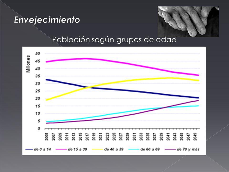 Población según grupos de edad