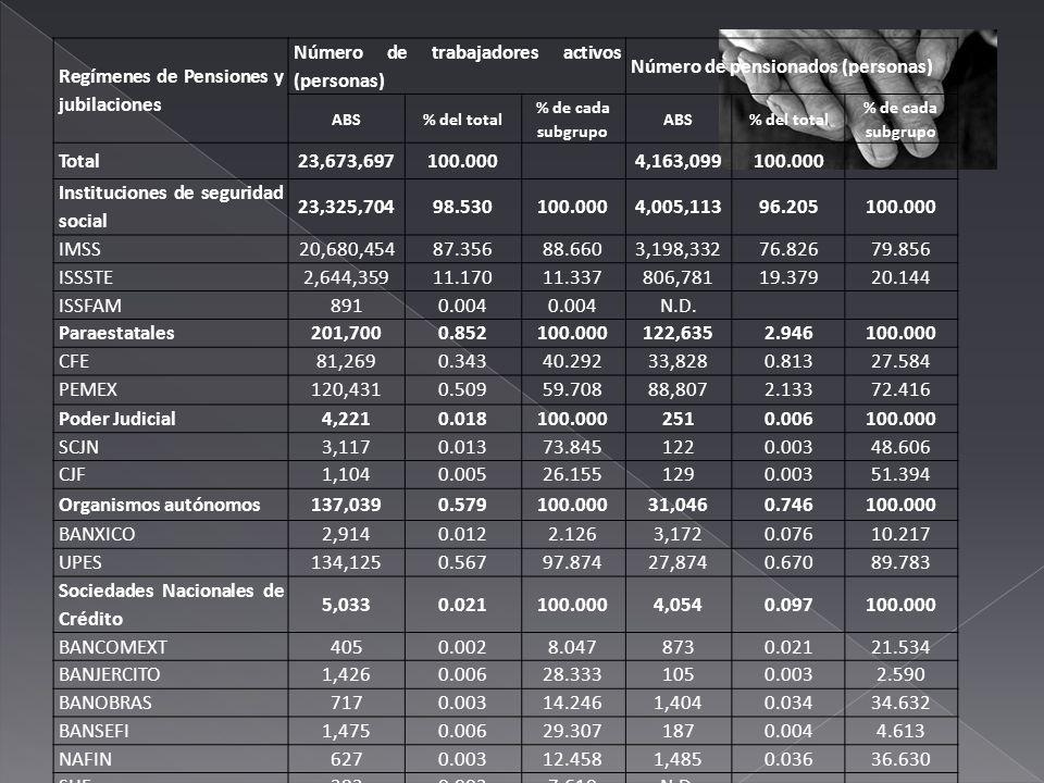 Regímenes de Pensiones y jubilaciones Número de trabajadores activos (personas) Número de pensionados (personas) ABS% del total % de cada subgrupo ABS% del total % de cada subgrupo Total23,673,697100.0004,163,099100.000 Instituciones de seguridad social 23,325,70498.530100.0004,005,11396.205100.000 IMSS20,680,45487.35688.6603,198,33276.82679.856 ISSSTE2,644,35911.17011.337806,78119.37920.144 ISSFAM8910.004 N.D.