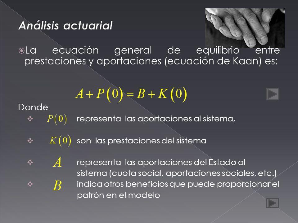 La ecuación general de equilibrio entre prestaciones y aportaciones (ecuación de Kaan) es: Donde representa las aportaciones al sistema, son las prestaciones del sistema representa las aportaciones del Estado al sistema (cuota social, aportaciones sociales, etc.) indica otros beneficios que puede proporcionar el patrón en el modelo