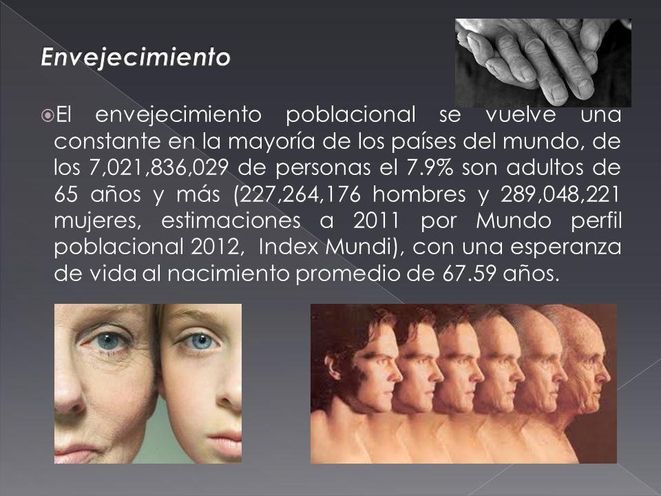 El envejecimiento poblacional se vuelve una constante en la mayoría de los países del mundo, de los 7,021,836,029 de personas el 7.9% son adultos de 65 años y más (227,264,176 hombres y 289,048,221 mujeres, estimaciones a 2011 por Mundo perfil poblacional 2012, Index Mundi), con una esperanza de vida al nacimiento promedio de 67.59 años.