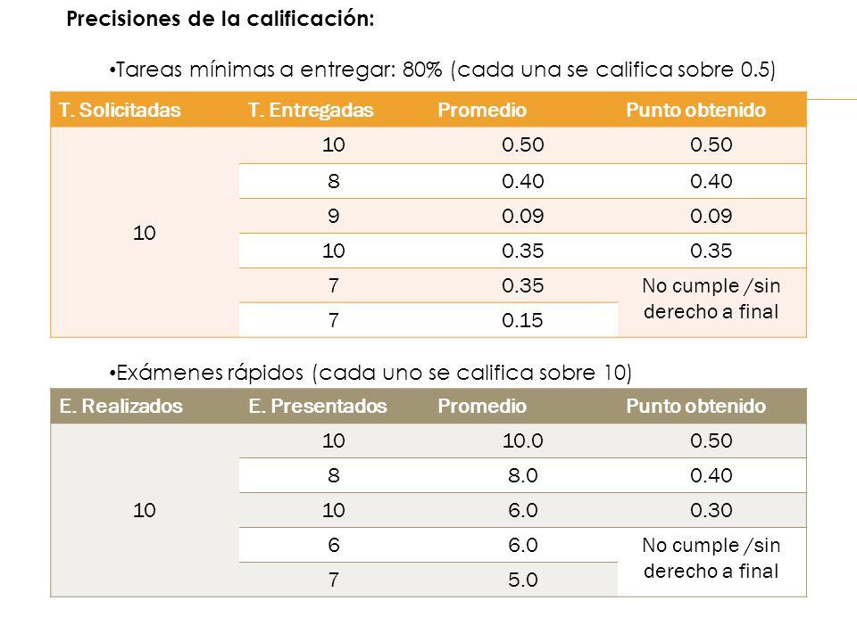 Precisiones de la calificación: Tareas mínimas a entregar: 80% (cada una se califica sobre 0.5) T. SolicitadasT. EntregadasPromedioPunto obtenido 10 0
