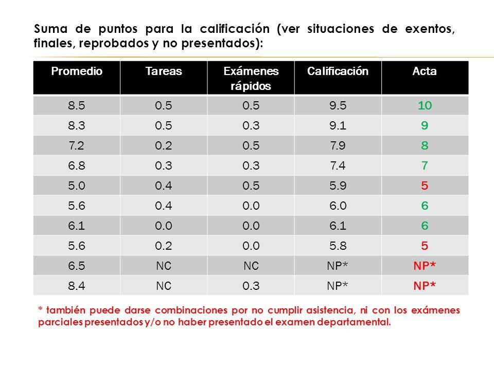 PromedioTareasExámenes rápidos CalificaciónActa 8.50.5 9.510 8.30.50.39.19 7.20.20.57.98 6.80.3 7.47 5.00.40.55.95 5.60.40.06.06 6.10.0 6.16 5.60.20.0